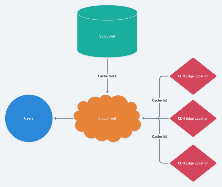 Aws s3 cloudfront overview diagram