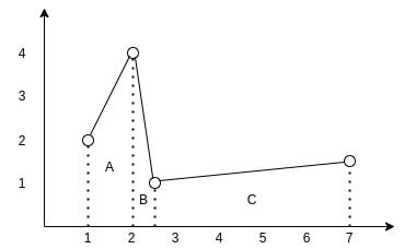 Graph with trapezoids