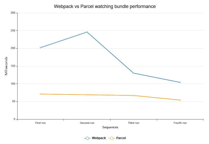 Webpack vs Parcel watching bundle performance