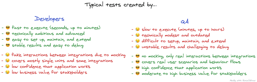 Typical tests created by QA and developers.