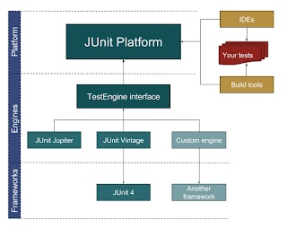 Top 10 Java Test Framework for Automation in 2019 - DEV