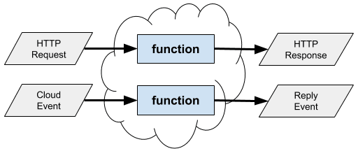 Diagram of a cloud function