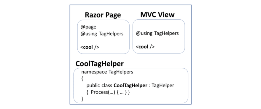 Tag Helpers in ASP .NET Core