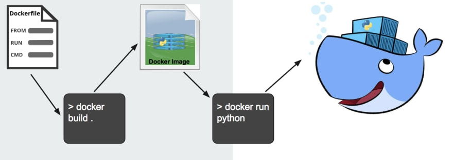 A Dockerfile is turned into a Docker Image by running the command `docker build .`. A Docker Container is run on top of a Docker Image by running the command `docker run`.