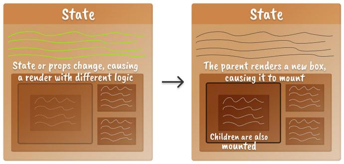 Duas caixas próximas uma da outra representando o modelo mental de um componente React montando um componente filho quando a lógica muda.  O componente a ser montado é mostrado com baixa opacidade à esquerda