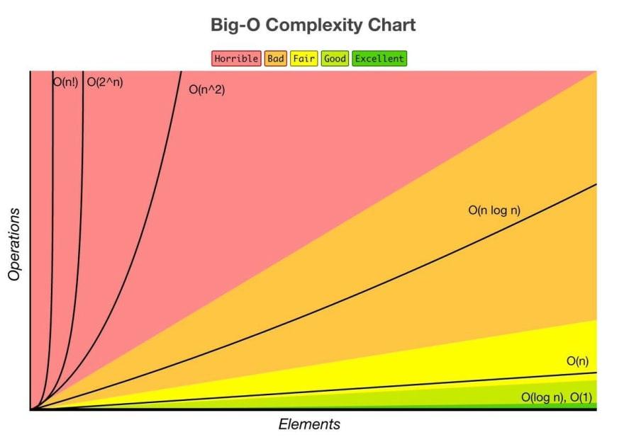 Big O Chart