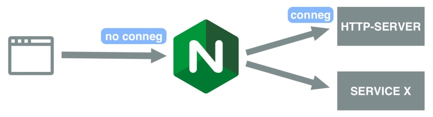All requests to our website are forwarded to the http-server where conneg is preformed. NGINX is not aware of conneg.