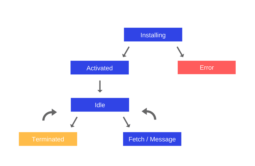 Life cycle of a typical service worker