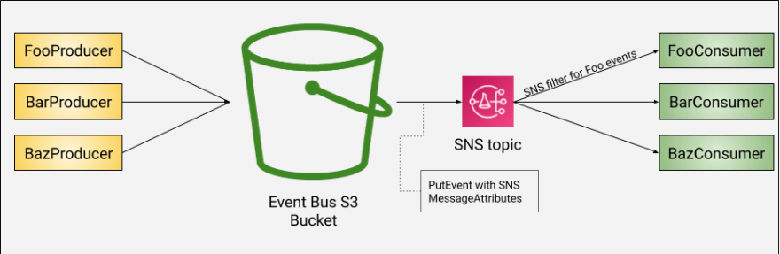 S3 event with SNS filtering