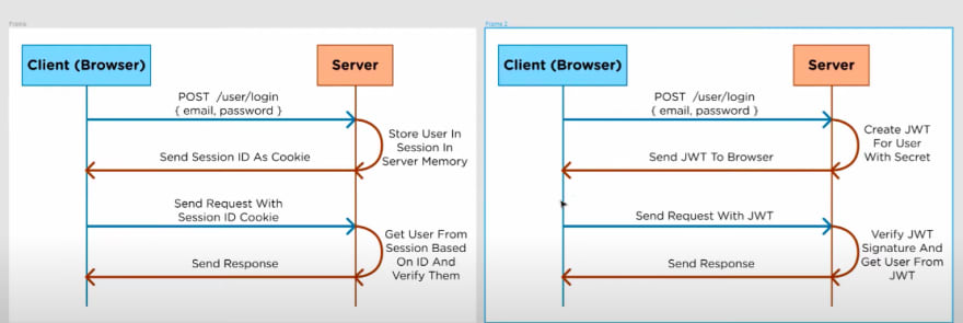 Session Management and JSON Web Tokens