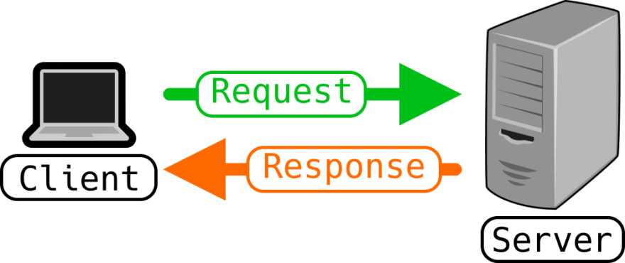 Request and Response Diagram