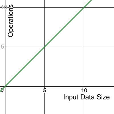 A graph showing linear time complexity