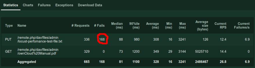 increased upload failures