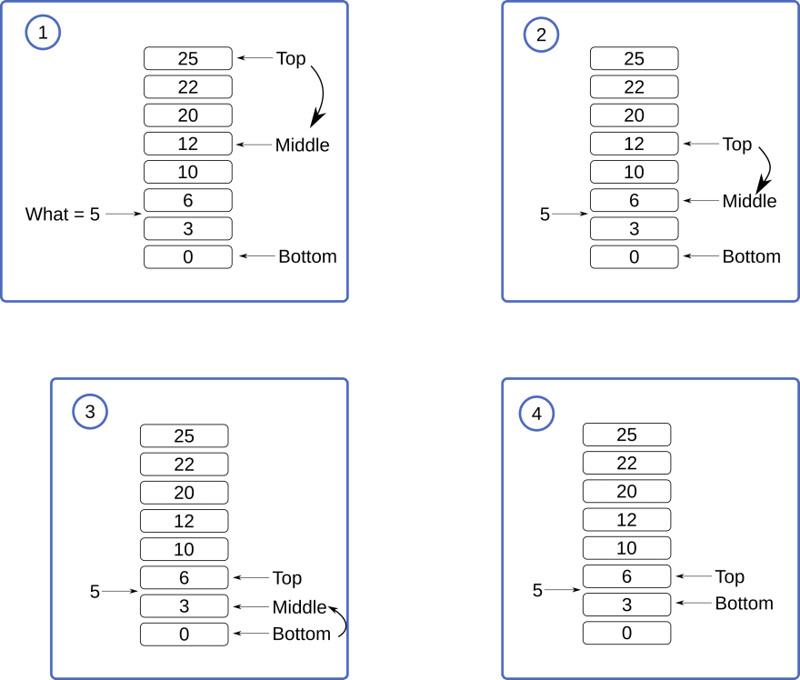 Example of binary search over a length 8 array