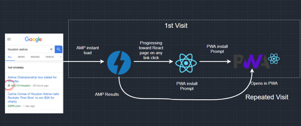 Cover image for Seamless paired AMP + ReactJs PWA   Goodness of both in one
