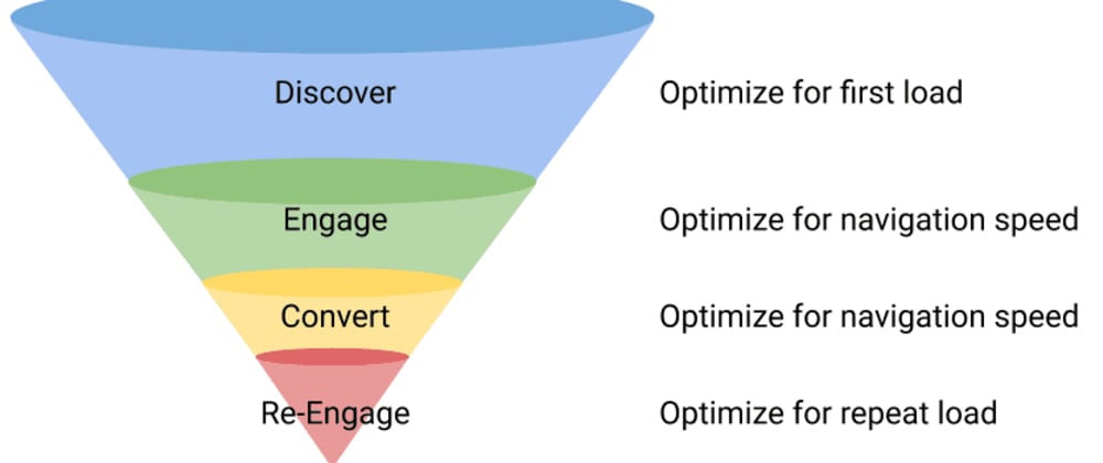 Cover image for How can performance improve conversion?