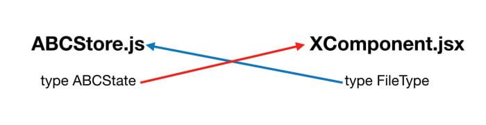 Flow cycle dependency