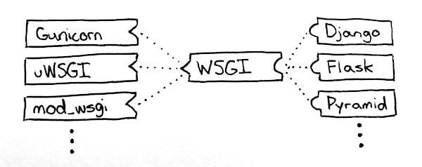 Web Server Gateway Interface
