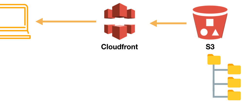 Cover image for Hosting a Static Website with Amazon S3