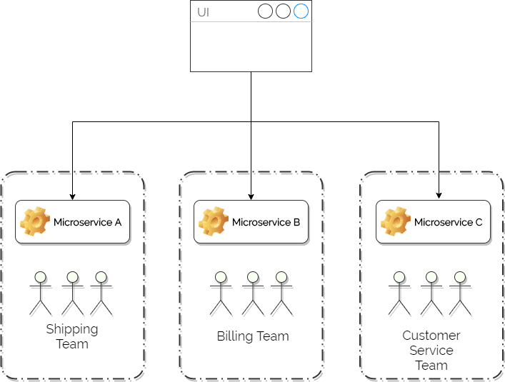 Typical microservices architecture ownership