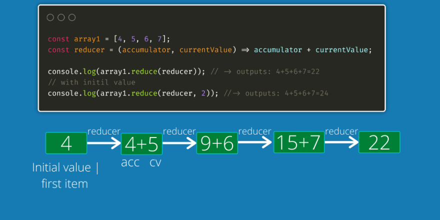 Learn Javascript Reduce method with 10 examples