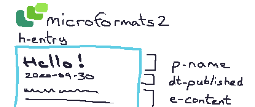 Cover image for Annotating my pages with microformats2 and h-entry