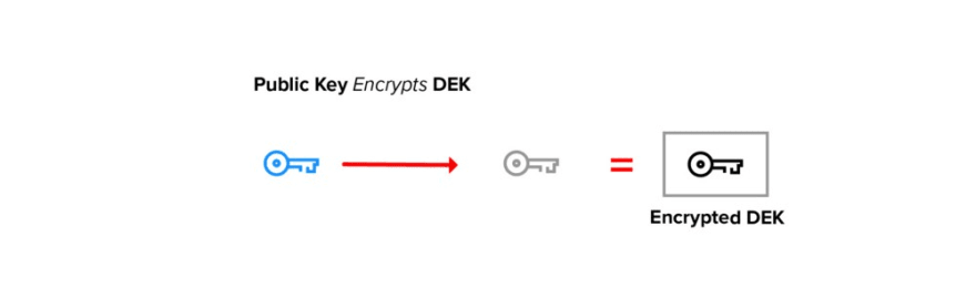 Encrypt Document Key