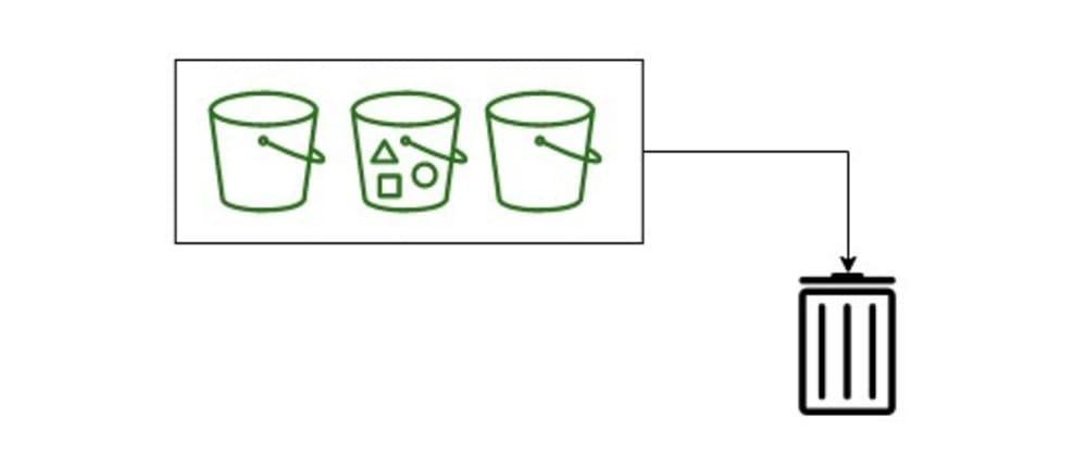 Cover image for Delete Multiple Versioning-Enabled S3 Buckets by boto3