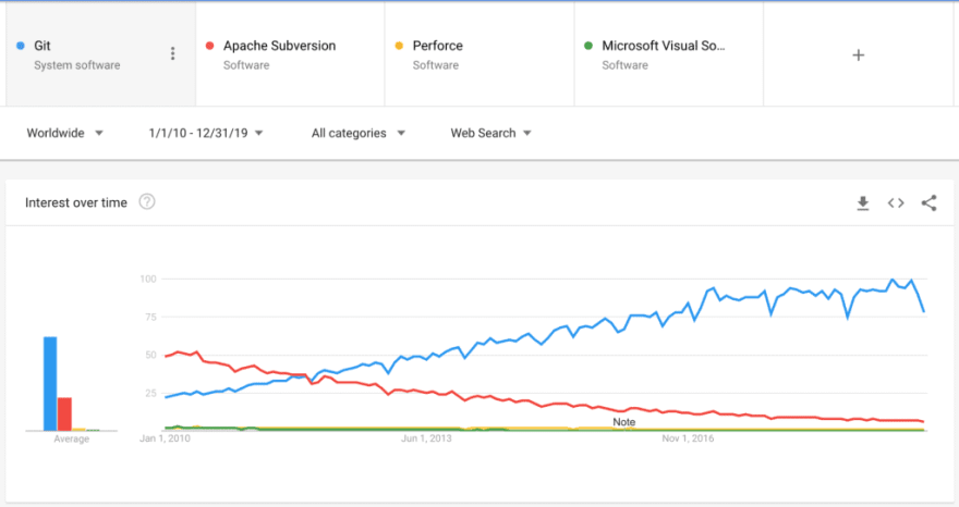Git popularity