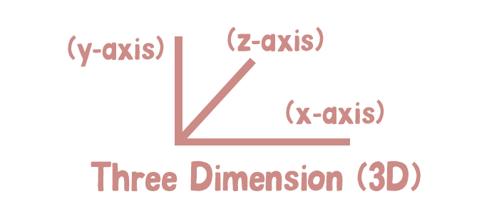 A vertical, horizontal, and diagonal line are drawn to represent three dimensional directions. The horizontal line is on the x axis. The vertical line is on the y axis. The diagonal line is on the z axis.