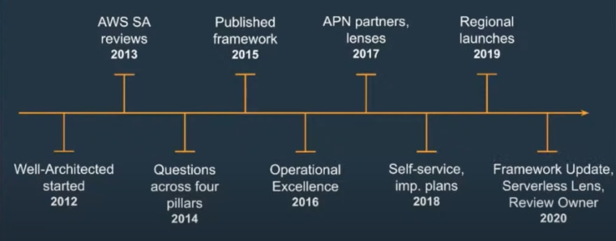 History of the Well-Architected Framework