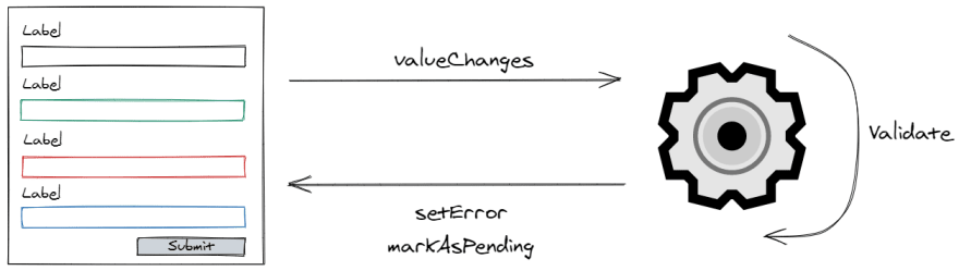 On a value change of the form, the validation is triggered and errors are set on the control when needed
