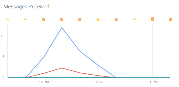 A PromQL dashboard panel showing a spike on the received messages.