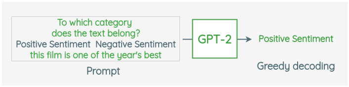 Using GPT-2 to predict sentiment