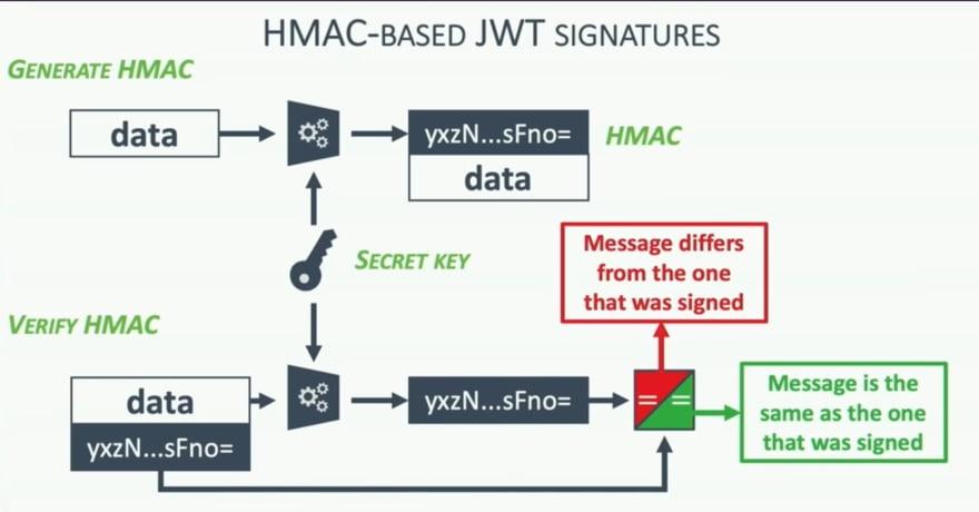 HMAC function
