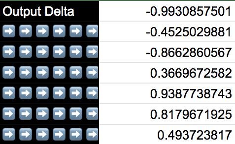 output delta