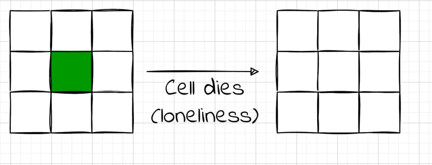 """Loneliness rule applied: In the first 3 by 3 grid, the cell is green, then there's an arrow pointing to a second, empty 3 by 3 grid. The arrow has the text """"Cell dies (loneliness)"""" next to it, indicating that the middle cell has died in the next generation."""