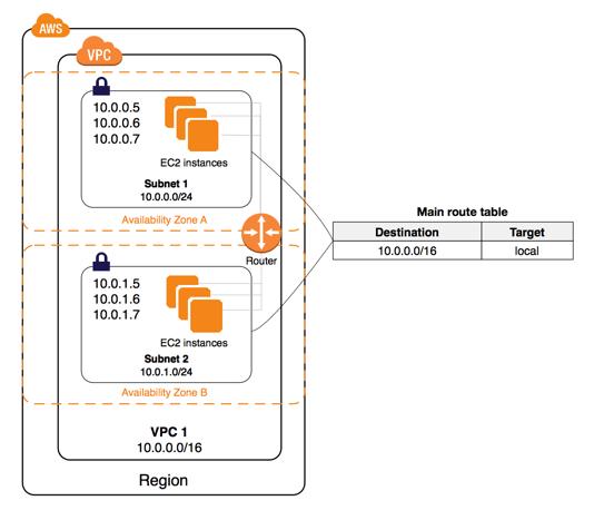 AWS VPC & Subnets