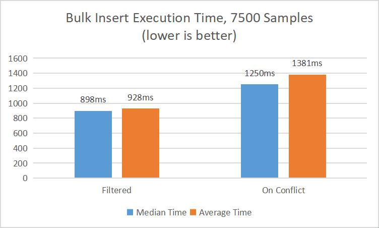 Bulk Insert Algorithm Comparisons for medium samples