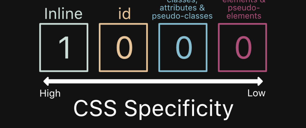Cover image for Lower CSS specificity as much as possible with Bem and Inuitcss