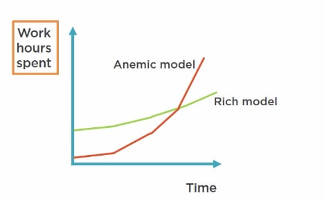 Anemic Domain Models vs Rich Ones