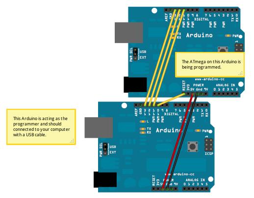Follow this guide [https://www.arduino.cc/en/Tutorial/ArduinoISP](https://www.arduino.cc/en/Tutorial/ArduinoISP)