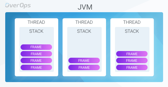 JVM Architecture 101: Get to Know Your Virtual Machine - DEV