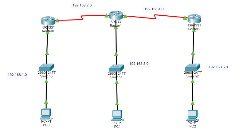3 interconnected routers