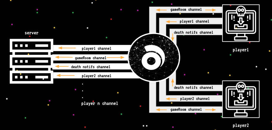 Game channels design