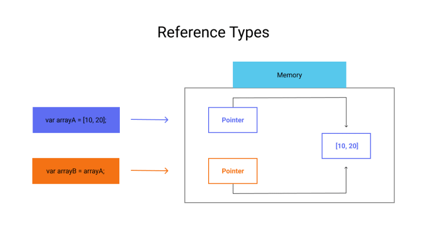 Javascript Reference Types Diagram