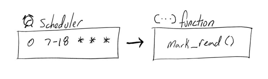 Cloud Scheduler triggered Cloud Functions