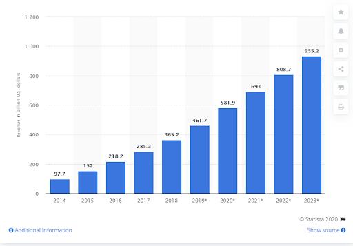 app market revenue stats