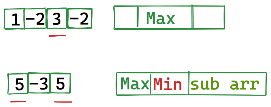 Cases for Circular Sub Array Max Sum