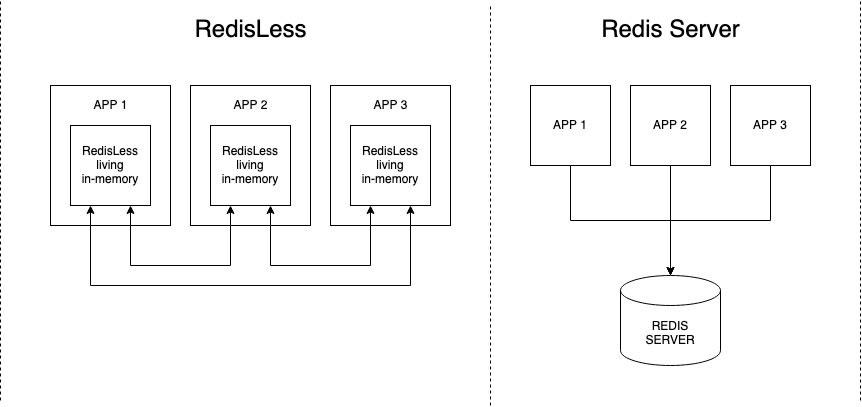 RedisLess vs Redis Server